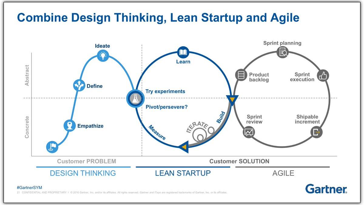 Design Thinking + Lean Startup + Agile Diagram