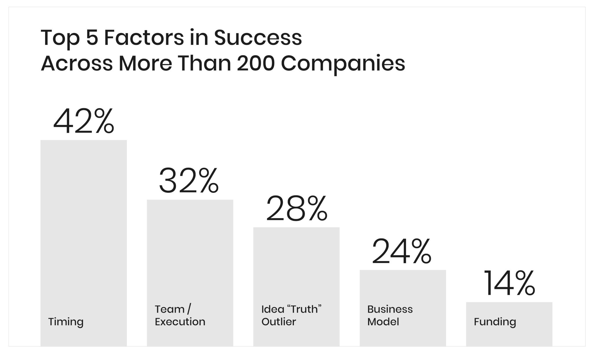 Top 5 factors in success